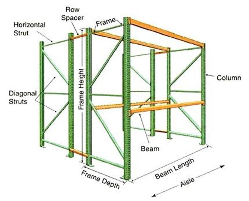 Schematic of a used pallet rack